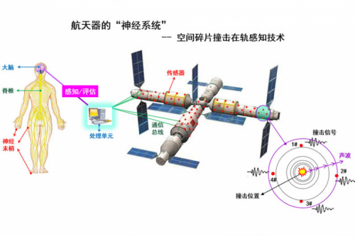 The HIT Space Debris Impact On-orbit Sensing Technology Has Been Successfully Applied to the Tianhe Core Module for Accurate Positioning and Protecting the Safety of Astronauts in Orbit